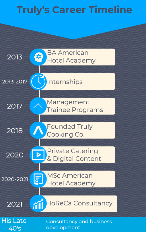Truly's career timeline and future projection, from 2013 to 2021 and beyond.